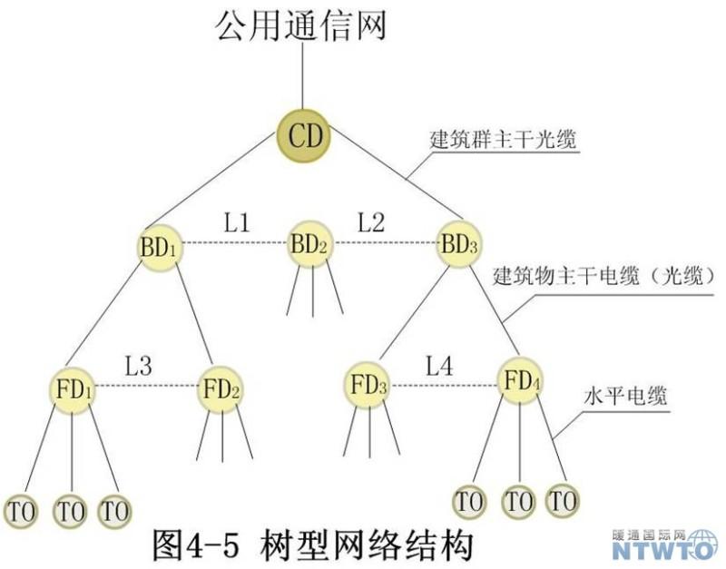 弱电工程综合布线系统组成及结构
